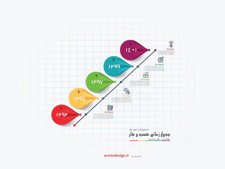 اینفوگرافیک جدول زمانی کسب و کار